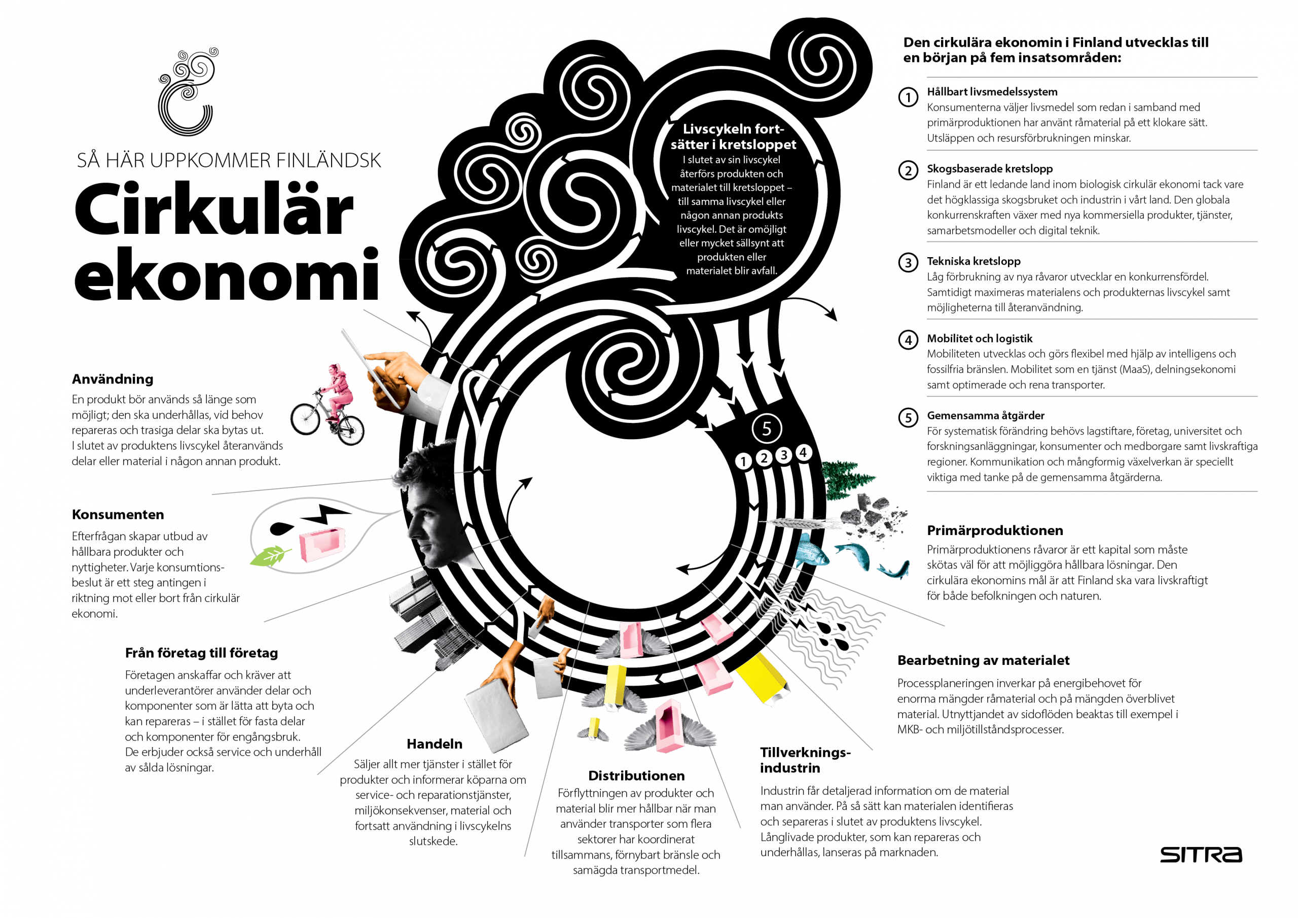 Slik ser sirkulær økonomi ut i Finland. Innovasjonsfondet Sitra har identifisert fem innsatsområder.