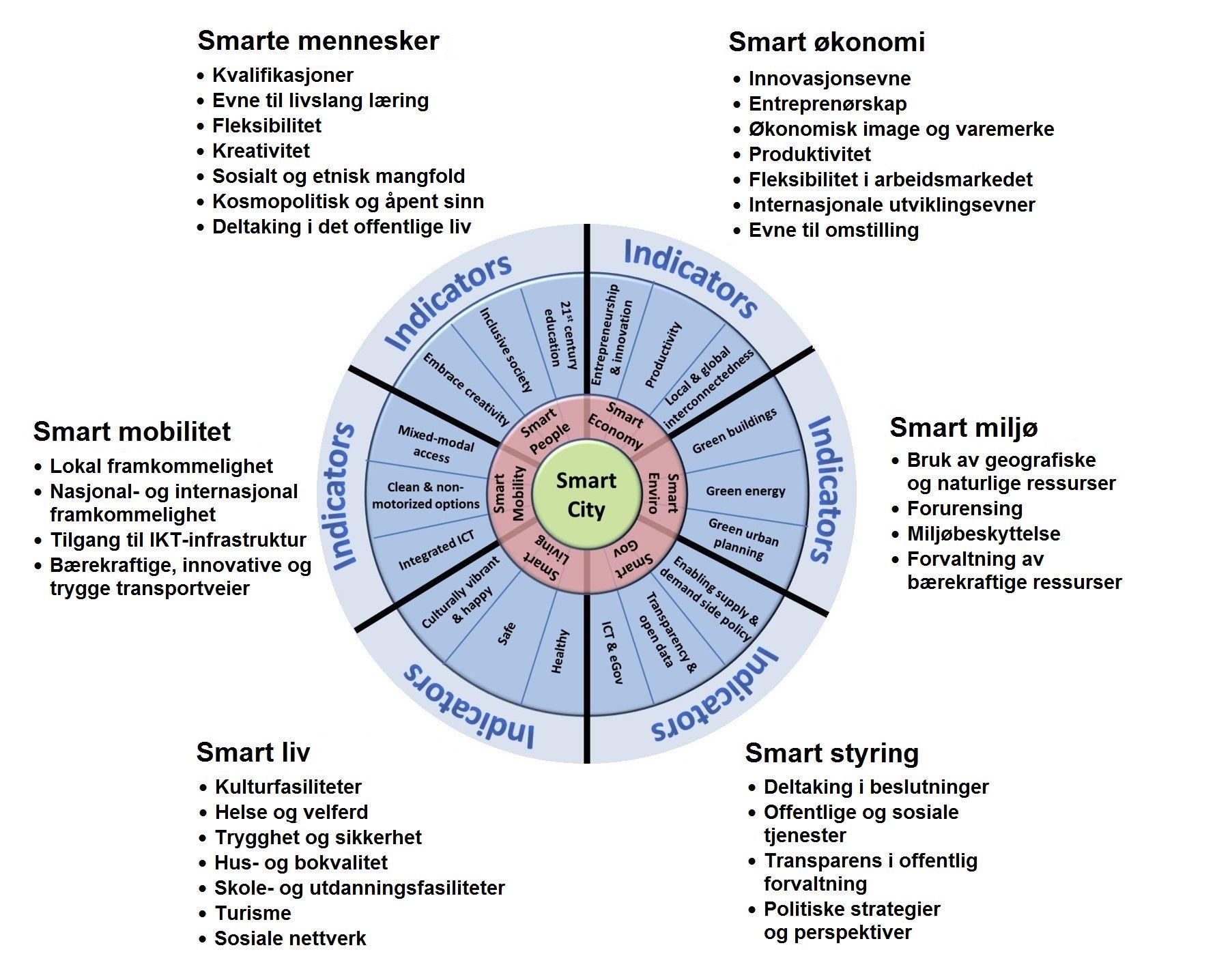Hvor suksessfull eller «smart» en by er måles gjerne ved en rekke indikatorer innenfor økonomi, energi, transport, helse, skole og styresett for å nevne noen. En modell som ofte er brukt er Smart City hjulet, som har sitt opphav fra Siemens og Wienna University of Technology.