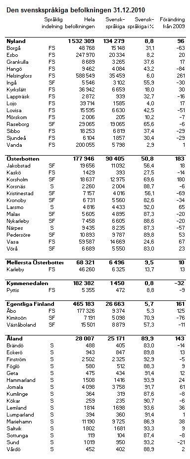 Svenskspråkiga befolkningen avlång