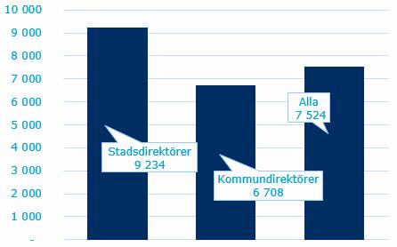 2015-09-direktorer-loner