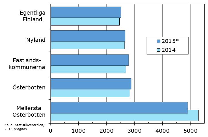 2016-02-kommunernas-lan