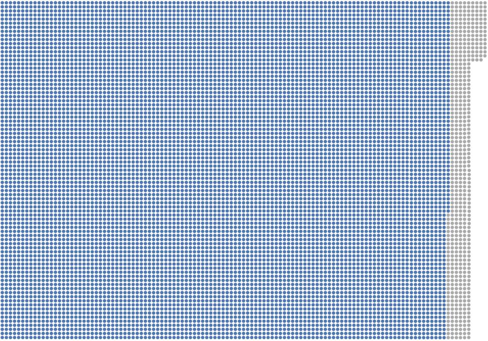 I kommunalvalet 2017 väljs sammanlagt 8999 fullmäktigeledamöter. Det är 605 färre än i de sittande fullmäktige.