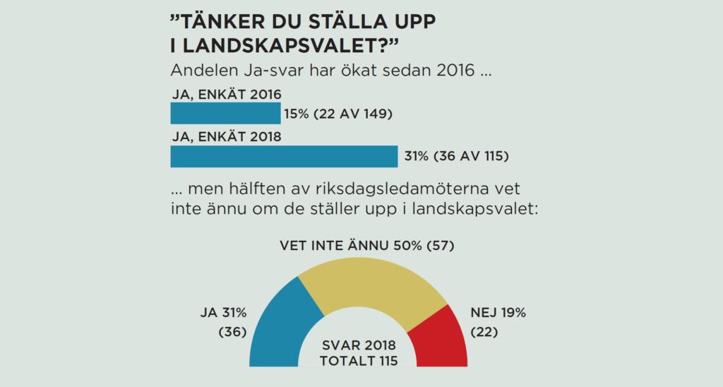 Förhandsröstning 2021