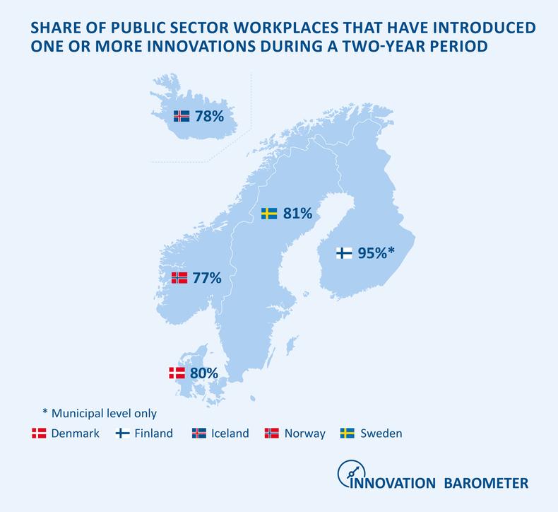 De finländska kommunerna går i täten för innovationer i en nordisk jämförelse.